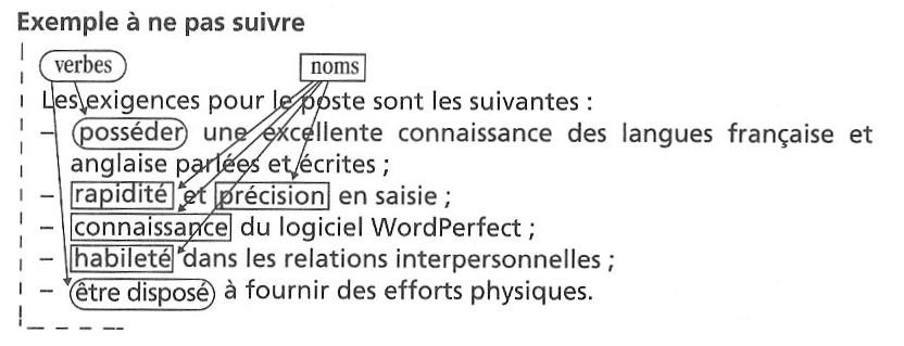 Exemple d'énumération fautive, Guide de la communication écrite au cégep, à l'université et en entreprise, 1996, p. 97
