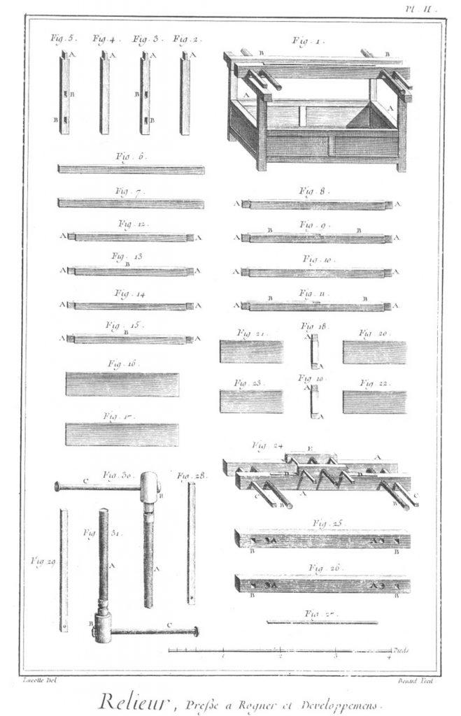 «Relieur», gravure de Robert Benard et Jean-Raymond Lucotte, septième volume des planches de l'Encyclopédie, Paris, 1769, planche II