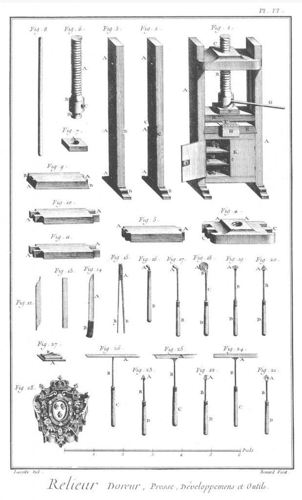 «Relieur», gravure de Robert Benard et Jean-Raymond Lucotte, septième volume des planches de l'Encyclopédie, Paris, 1769, planche VI