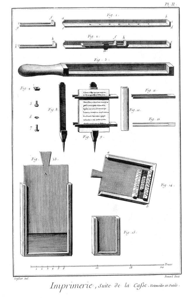 «Imprimerie en lettres», gravure de Louis-Jacques Goussier et Robert Benard, sixième volume des planches de l'Encyclopédie, Paris, 1768
