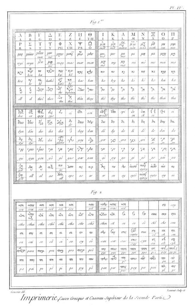 «Imprimerie en lettres», gravure de Louis-Jacques Goussier et Robert Benard, sixième volume des planches de l'Encyclopédie, Paris, 1768, planche IV