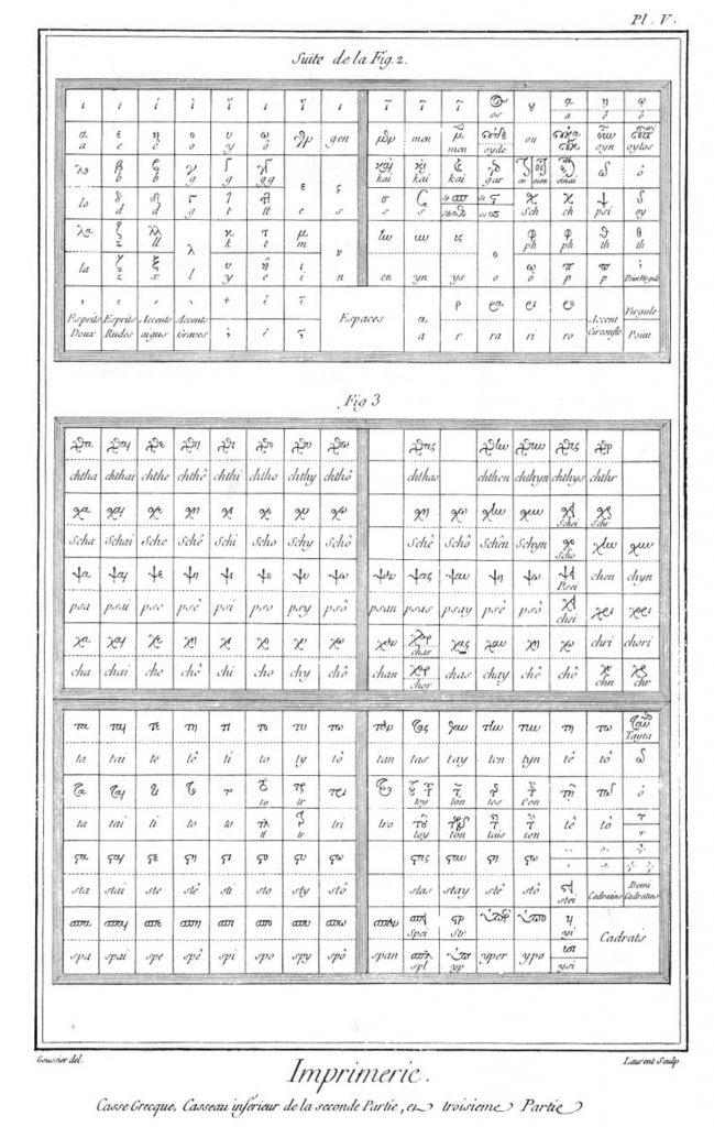 «Imprimerie en lettres», gravure de Louis-Jacques Goussier et Robert Benard, sixième volume des planches de l'Encyclopédie, Paris, 1768, planche V