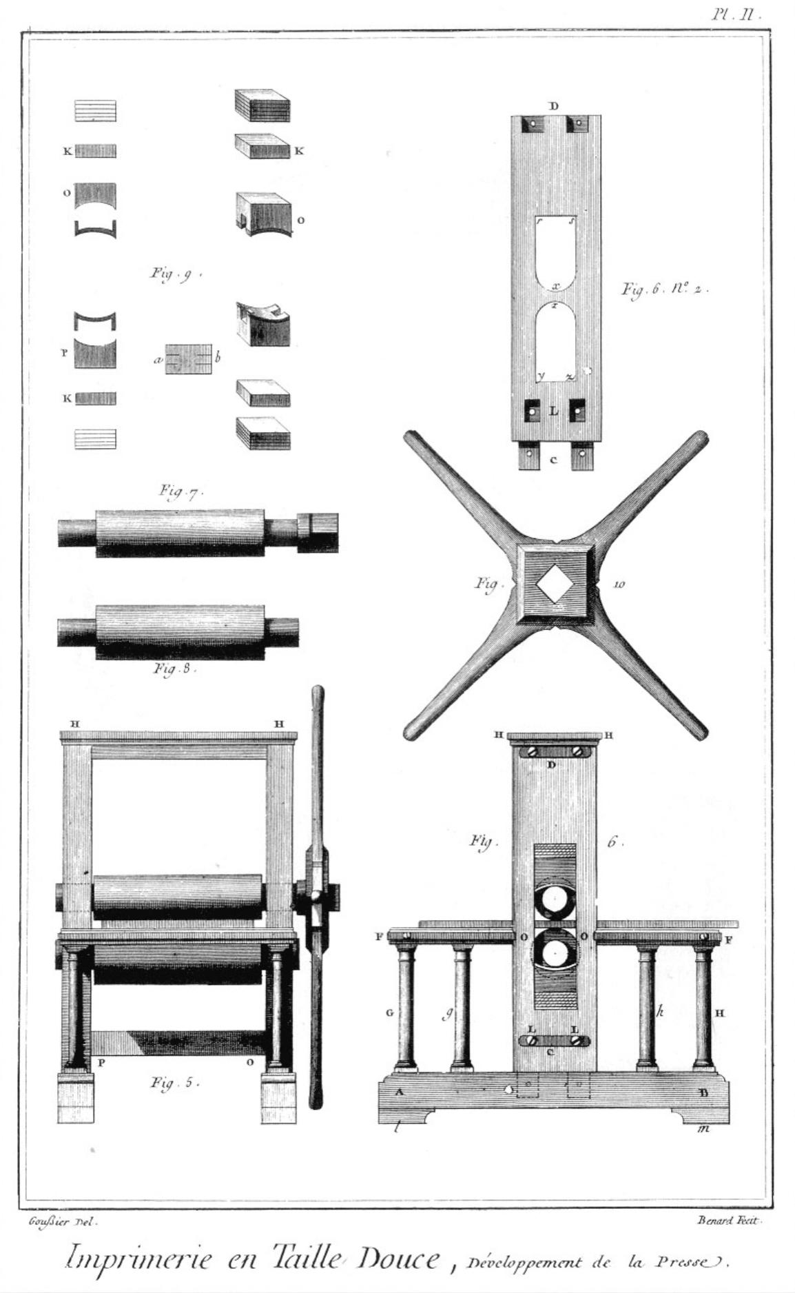 «Imprimerie en taille-douce», gravure de Louis-Jacques Goussier et Robert Benard, sixième volume des planches de l'Encyclopédie, Paris, 1768, planche II