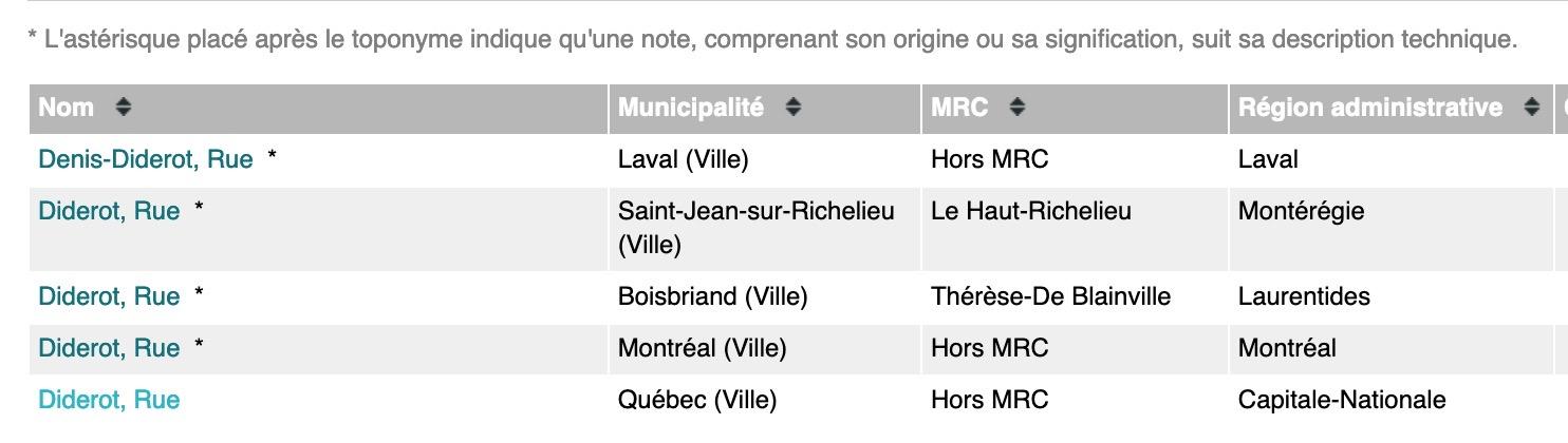 Diderot dans la toponymie québécoise