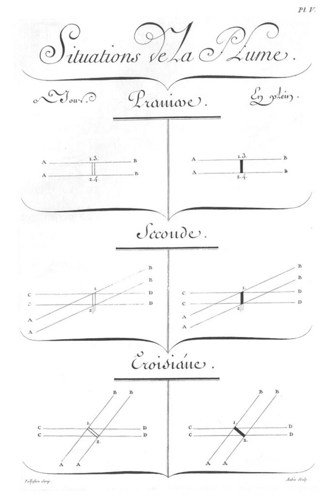«Écritures», gravure d'Aubin, deuxième volume des planches de l'Encyclopédie, Paris, 1763, planche V