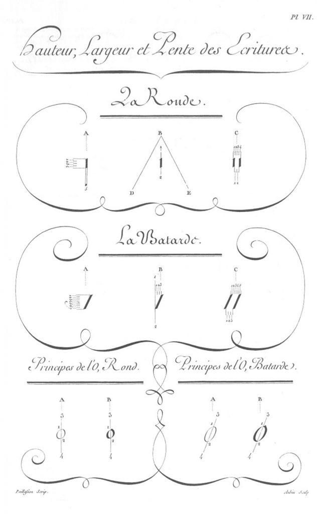 «Écritures», gravure d'Aubin, deuxième volume des planches de l'Encyclopédie, Paris, 1763, planche VII