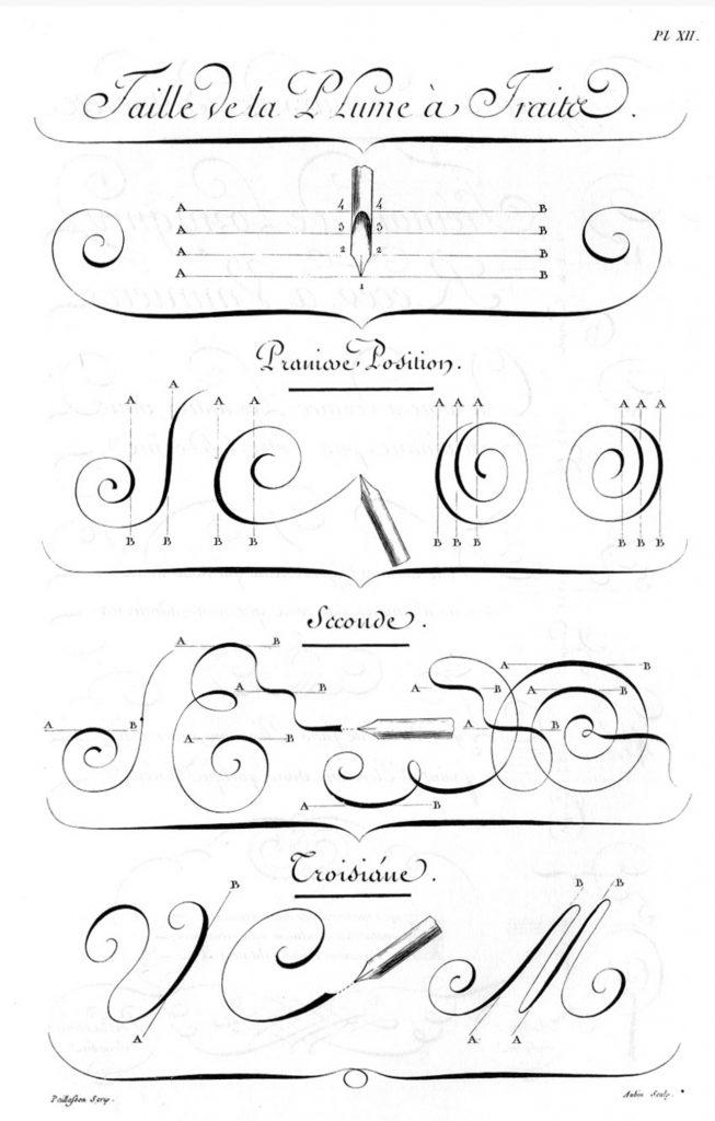 «Écritures», gravure d'Aubin, deuxième volume des planches de l'Encyclopédie, Paris, 1763, planche XII