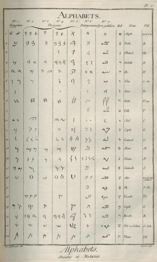 «Caractères et alphabets de langues mortes et vivantes», gravure de Goussier, deuxième volume des planches de l'Encyclopédie, Paris, 1763, planche V
