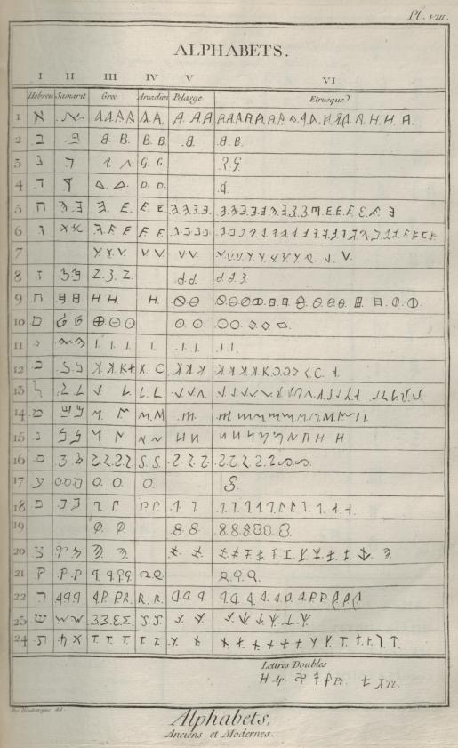 «Caractères et alphabets de langues mortes et vivantes», gravure de Goussier, deuxième volume des planches de l'Encyclopédie, Paris, 1763, planche VIII