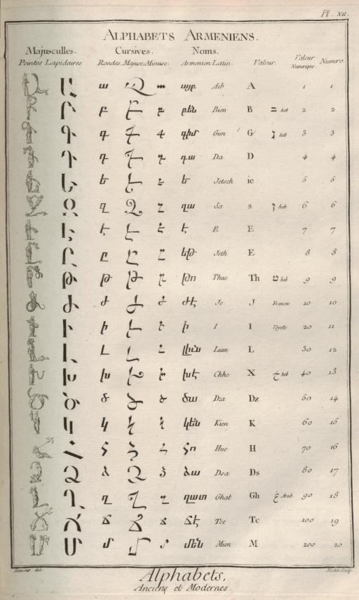 «Caractères et alphabets de langues mortes et vivantes», gravure de Goussier, deuxième volume des planches de l'Encyclopédie, Paris, 1763, planche XII