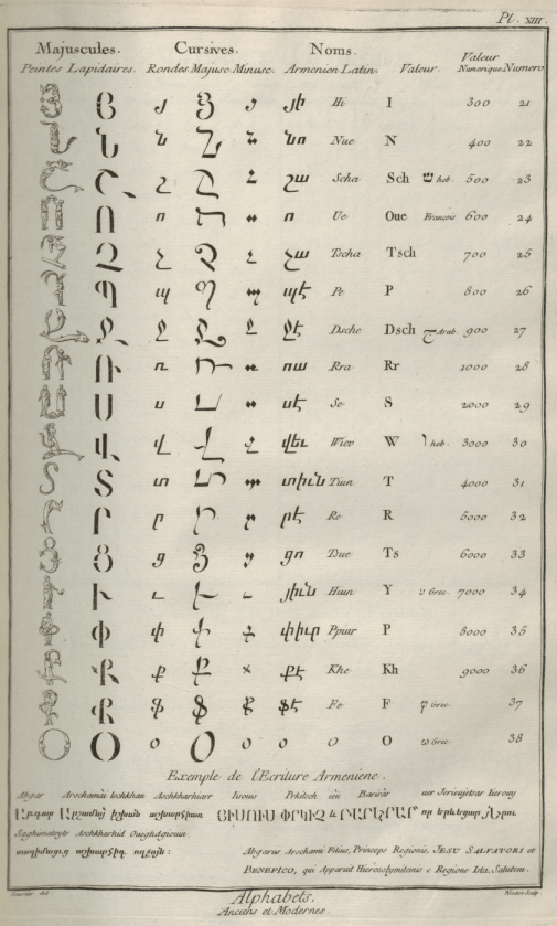«Caractères et alphabets de langues mortes et vivantes», gravure de Goussier, deuxième volume des planches de l'Encyclopédie, Paris, 1763, planche XIII