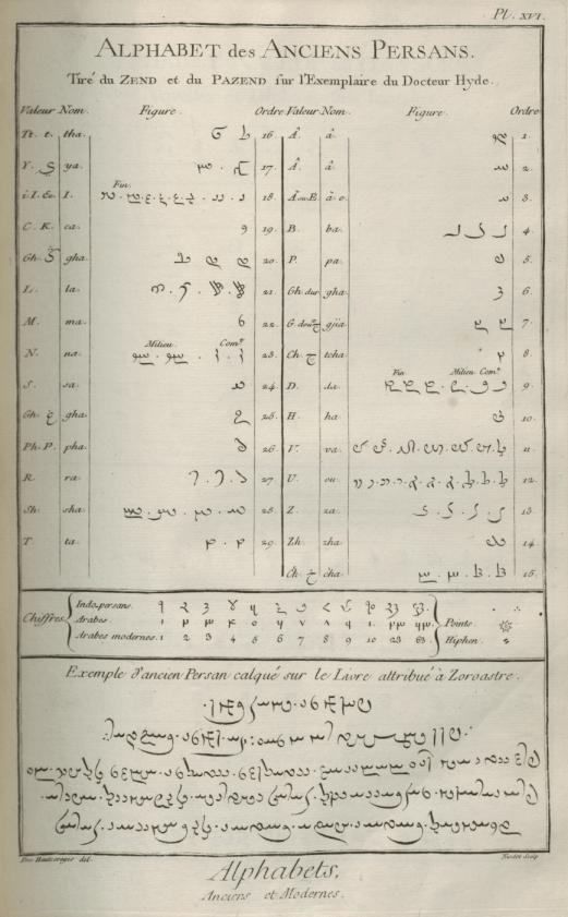 «Caractères et alphabets de langues mortes et vivantes», gravure de Goussier, deuxième volume des planches de l'Encyclopédie, Paris, 1763, planche XVI