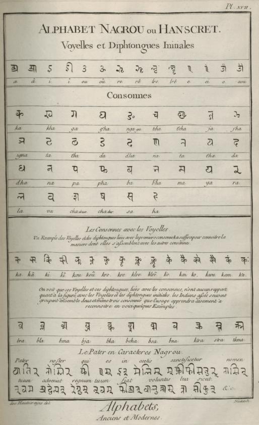 «Caractères et alphabets de langues mortes et vivantes», gravure de Goussier, deuxième volume des planches de l'Encyclopédie, Paris, 1763, planche XVII