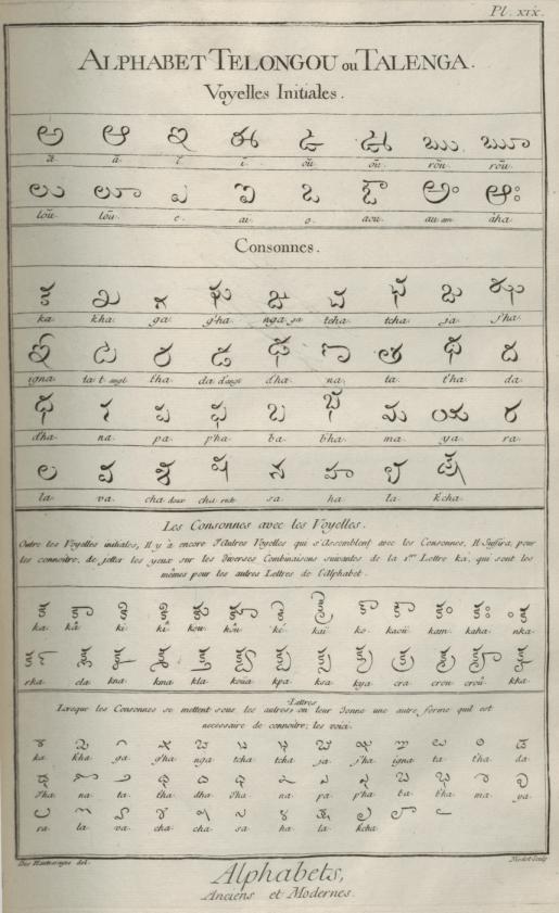 «Caractères et alphabets de langues mortes et vivantes», gravure de Goussier, deuxième volume des planches de l'Encyclopédie, Paris, 1763, planche XIX